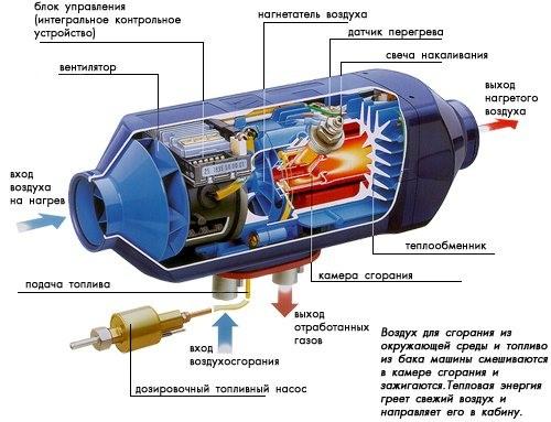принцип работы дизельного обогревателя