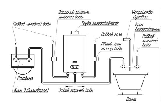 Схема установки газовой колонки