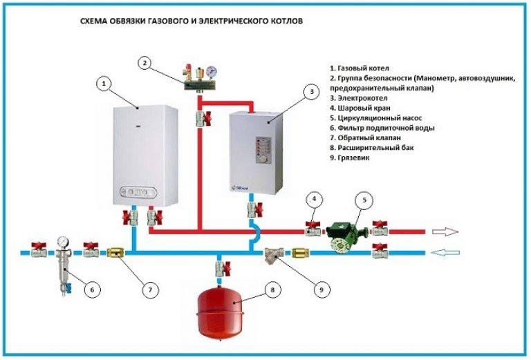Обвязка газового напольного котла отопления полипропиленом схемы